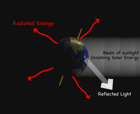 For conservation of energy, the short-wave solar energy absorbed by the Earth equals the long-wave outgoing radiation.