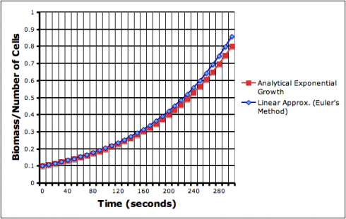 The approximated exponential growth curve (blue line) deviates from the analytical equation. The deviation compounds itself, getting worse exponentially, as time goes on.