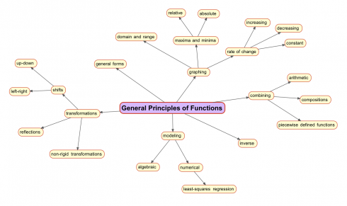 Analyzing functions.
