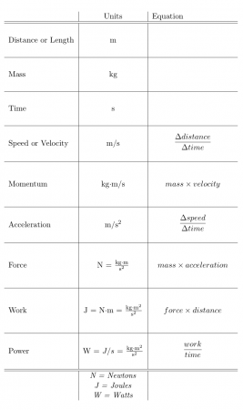 Reference table of equations for motion, force, work and power.