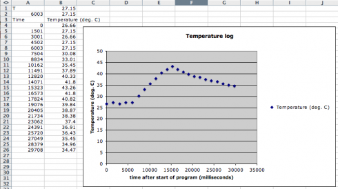 30 seconds of temperature data recorded using the Arduino (over the serial port).
