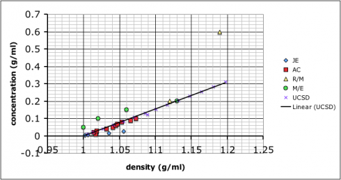 The straight line shows my (currently) accepted values for the concentration/density relationship.