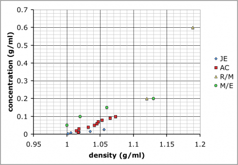 Calibration curves produced by different student groups to determine the relationship between density and concentration of salt (NaCl) solutions.