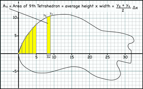 A method for finding the area of a guitar body by fitting trapezoids.