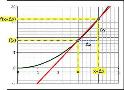 Our second point is where the x value is x+Δx and the y value is f(x+Δx).