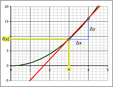To find the slope we find the point where the value on the x-axis is x and the value on the y-axis is f(x).
