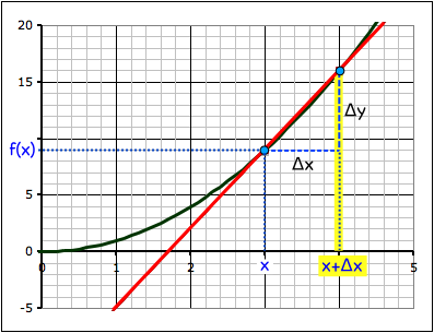 For the second point, the x value we use is the first x offset by Δx.