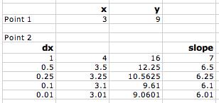y=x2-dx-to-zero