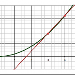 Finding the approximate slope using a forward difference.