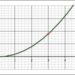 The point on the function where x = 3.