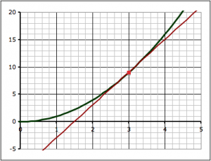 The green line is the curve y = x2 and the straight red line is the tangent to the curve at the point where x = 3 (i.e. at (3,9)).