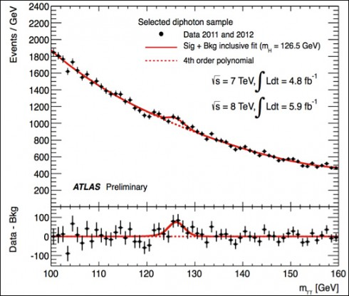 "Finding the Higgs Boson ""The strongest evidence for this new particle comes from analysis of events containing two photons. The smooth dotted line traces the measured background from known processes. The solid line traces a statistical fit to the signal plus background. The new particle appears as the excess around 126.5 GeV. The full analysis concludes that the probability of such a peak is three chances in a million. "" from ATLAS."