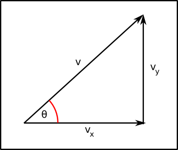 Initial velocity vector (v) and its component vectors in the x and y directions.