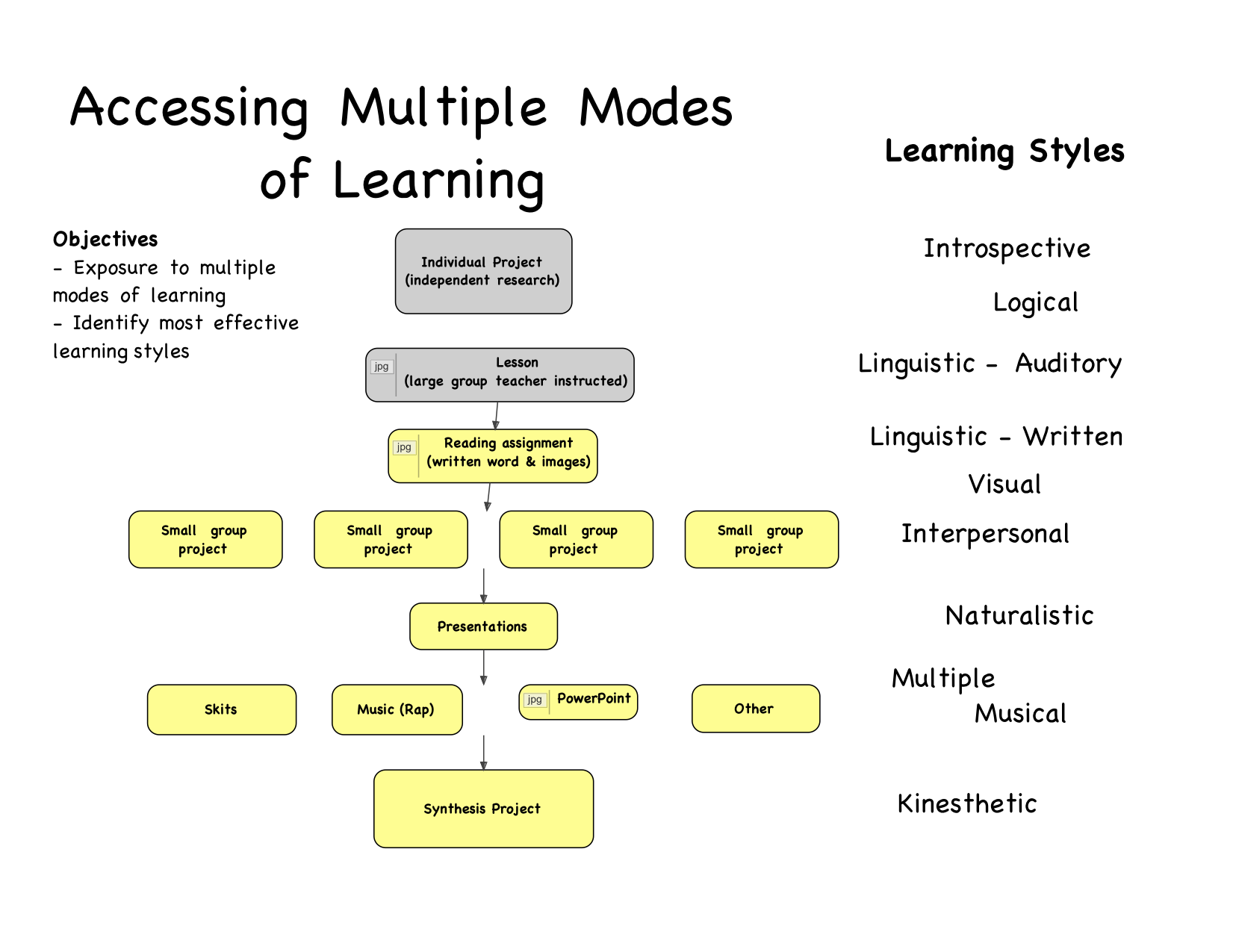essays on different learning styles Different learning styles students have different ways to learn some people are hands on learners or visual learners teachers try to adapt the way they.