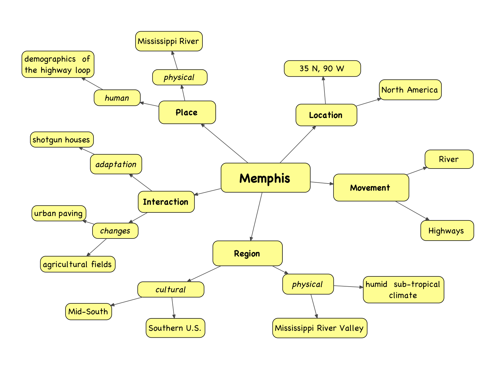 themes-of-geog-Memphis