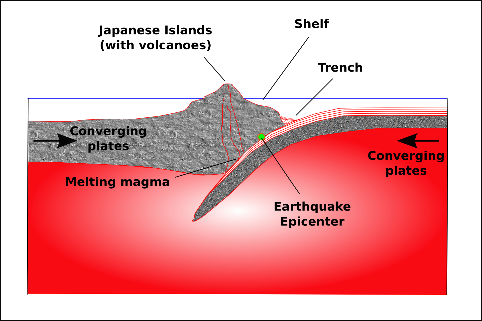 Plate tectonics and the earthquake in japan montessori muddle diagram showing the tectonic pooptronica