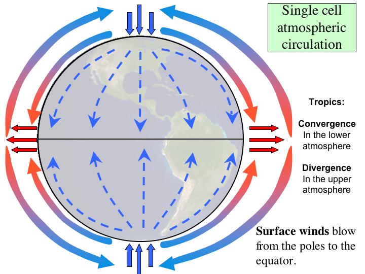 Global Atmospheric Circulation And Biomes Montessori Muddle