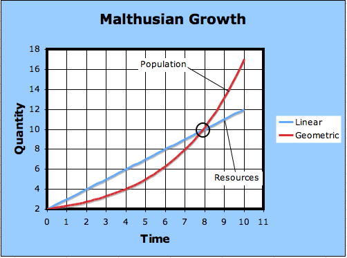 malthusian theory detailed explanation plus graphchart essay