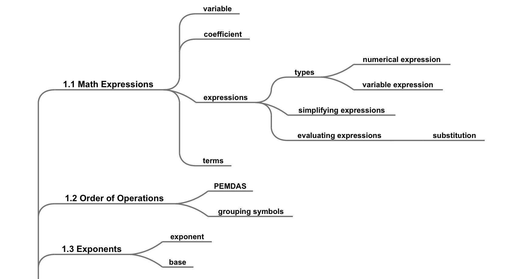 Mindmap Montessori Muddle