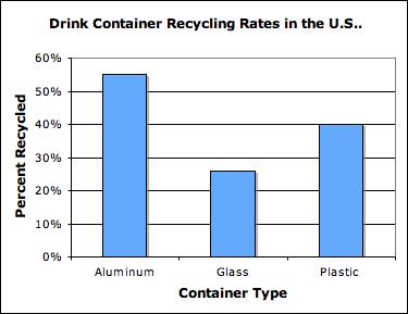 Persuasive speech on recycling 2011