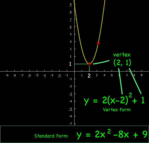 point slope form parabola  parabolas | Montessori Muddle