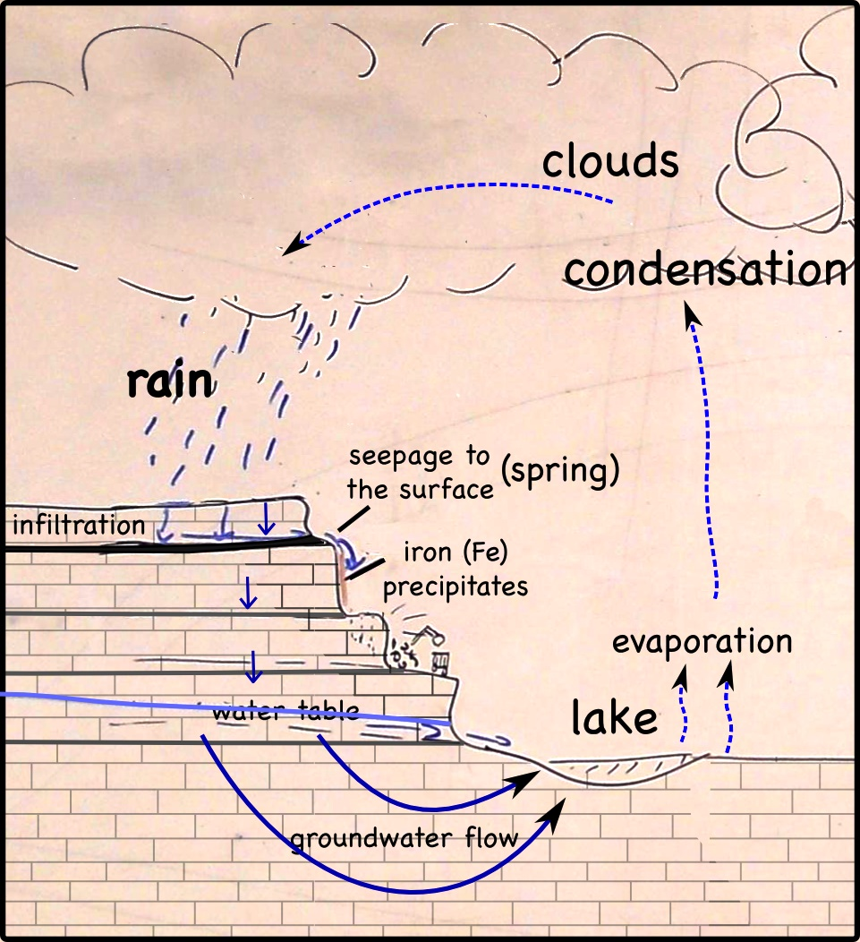 Simple Water Cycle Diagram With Explanation Simple-water-cycle.jpg