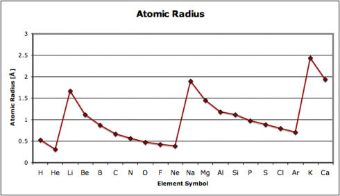 Small molecules periodic tables urtaz Choice Image