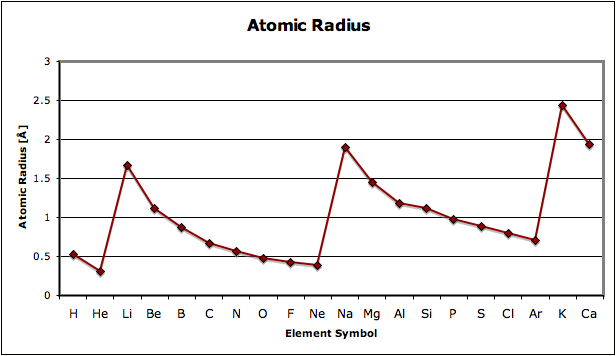 Patterns in the periodic table montessori muddle the rapid increase and slow decline of atomic radius urtaz Images
