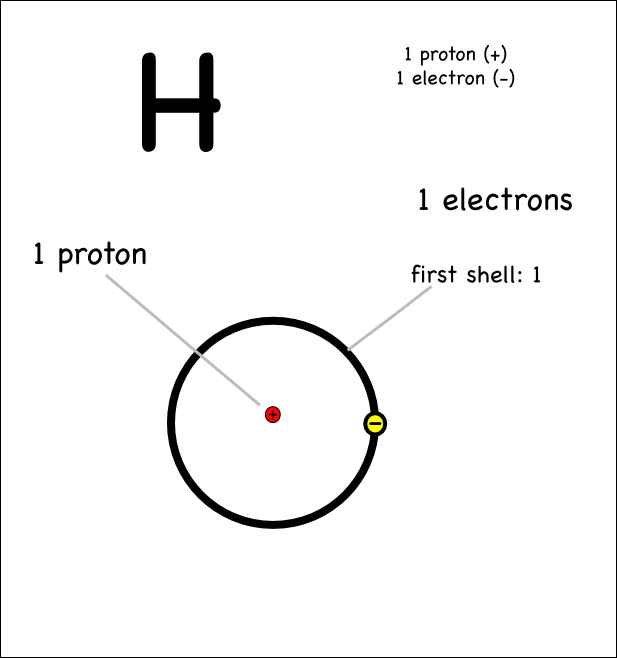 labeled diagram of hydrogen atom