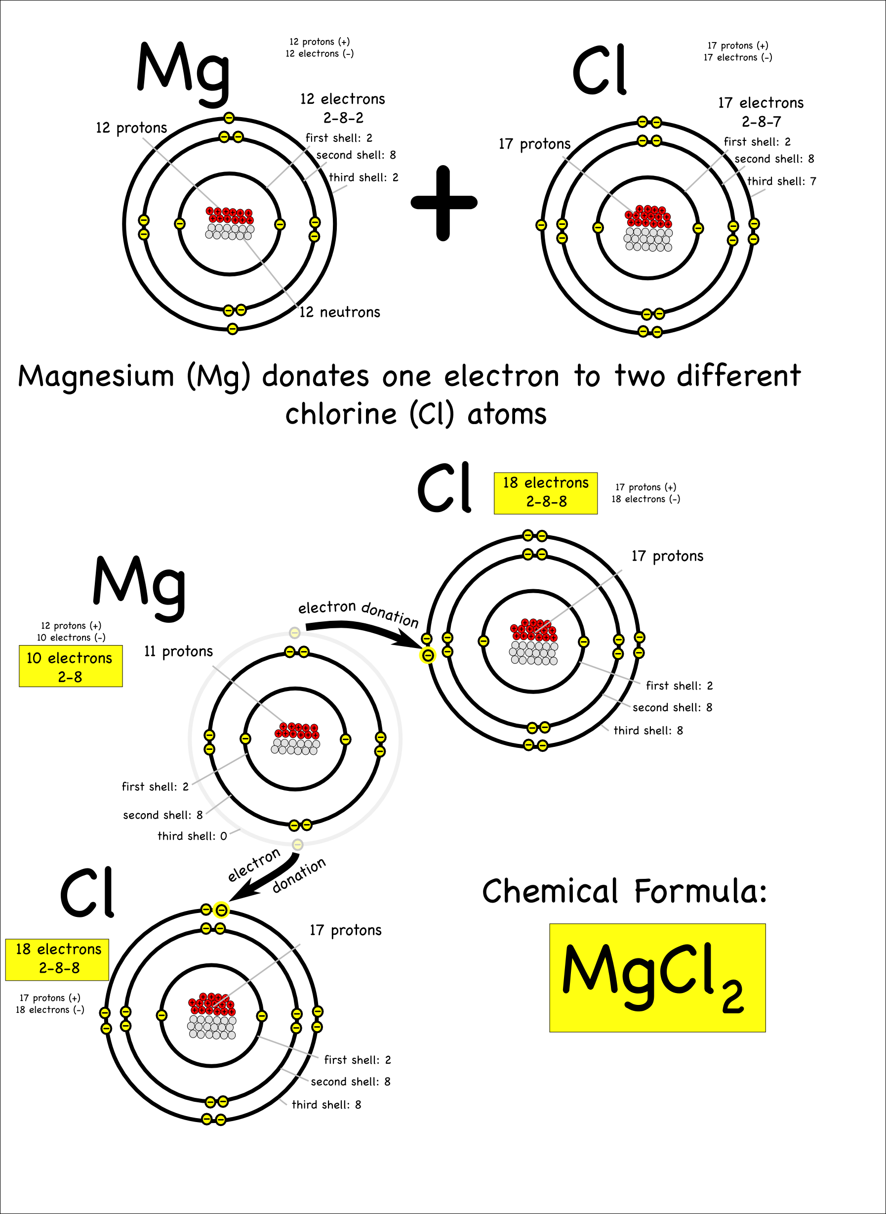 An introduction to ionic bonding montessori muddle magnesium pooptronica