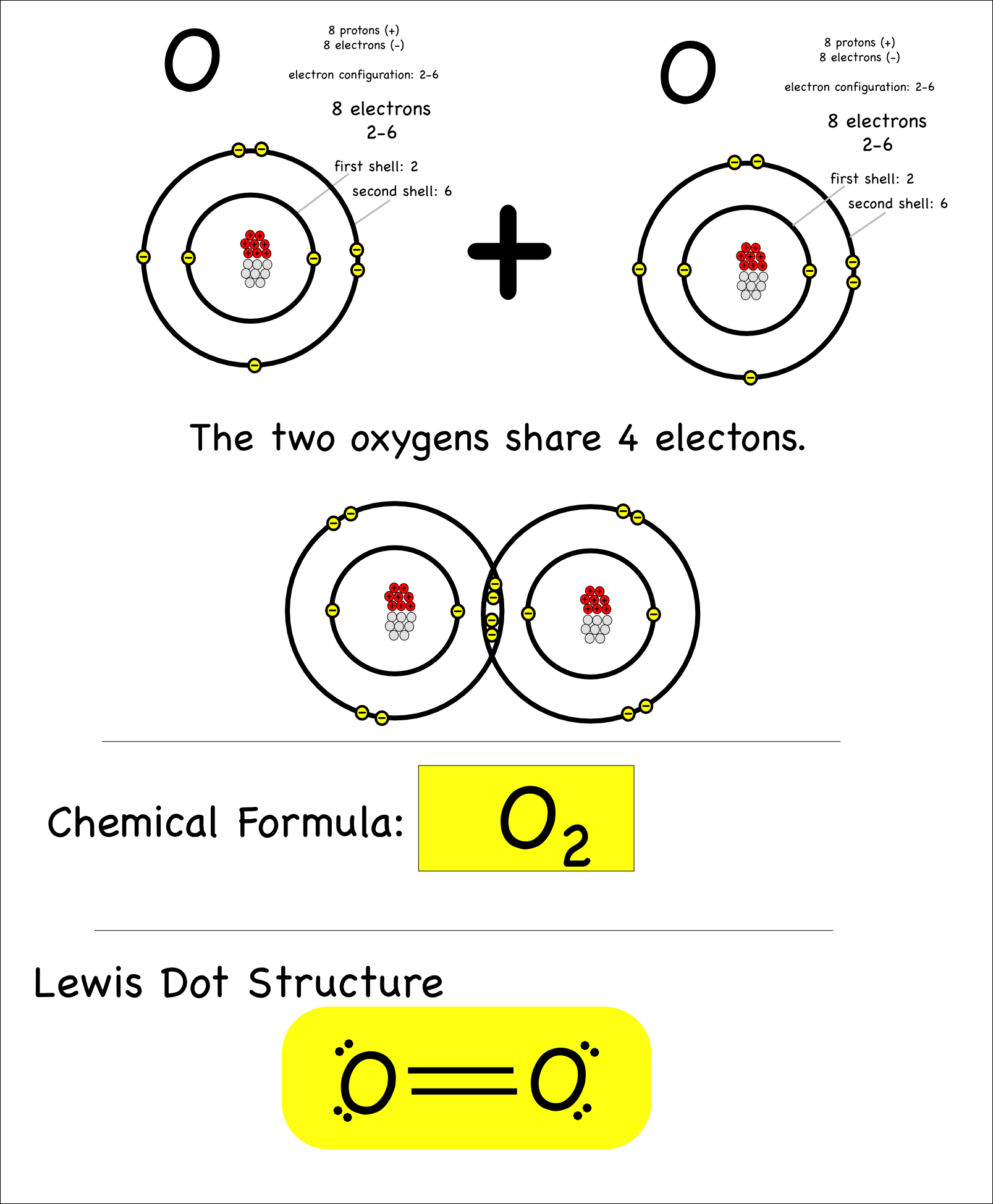 Introducing Covalent Bonding Montessori Muddle