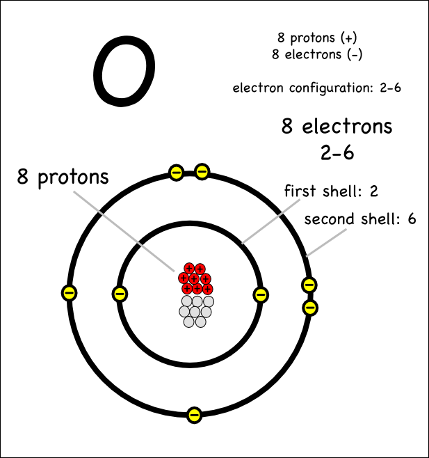 draw diagrams representing the atomic structure of the