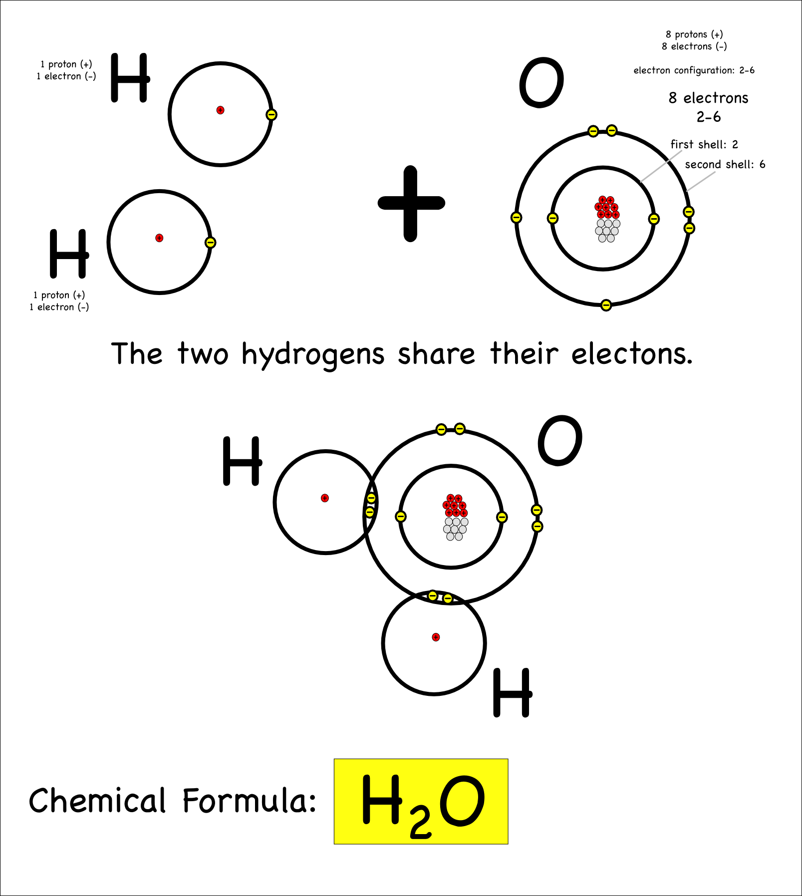 Introducing Covalent Bonding – Covalent Bonding Worksheet Answers