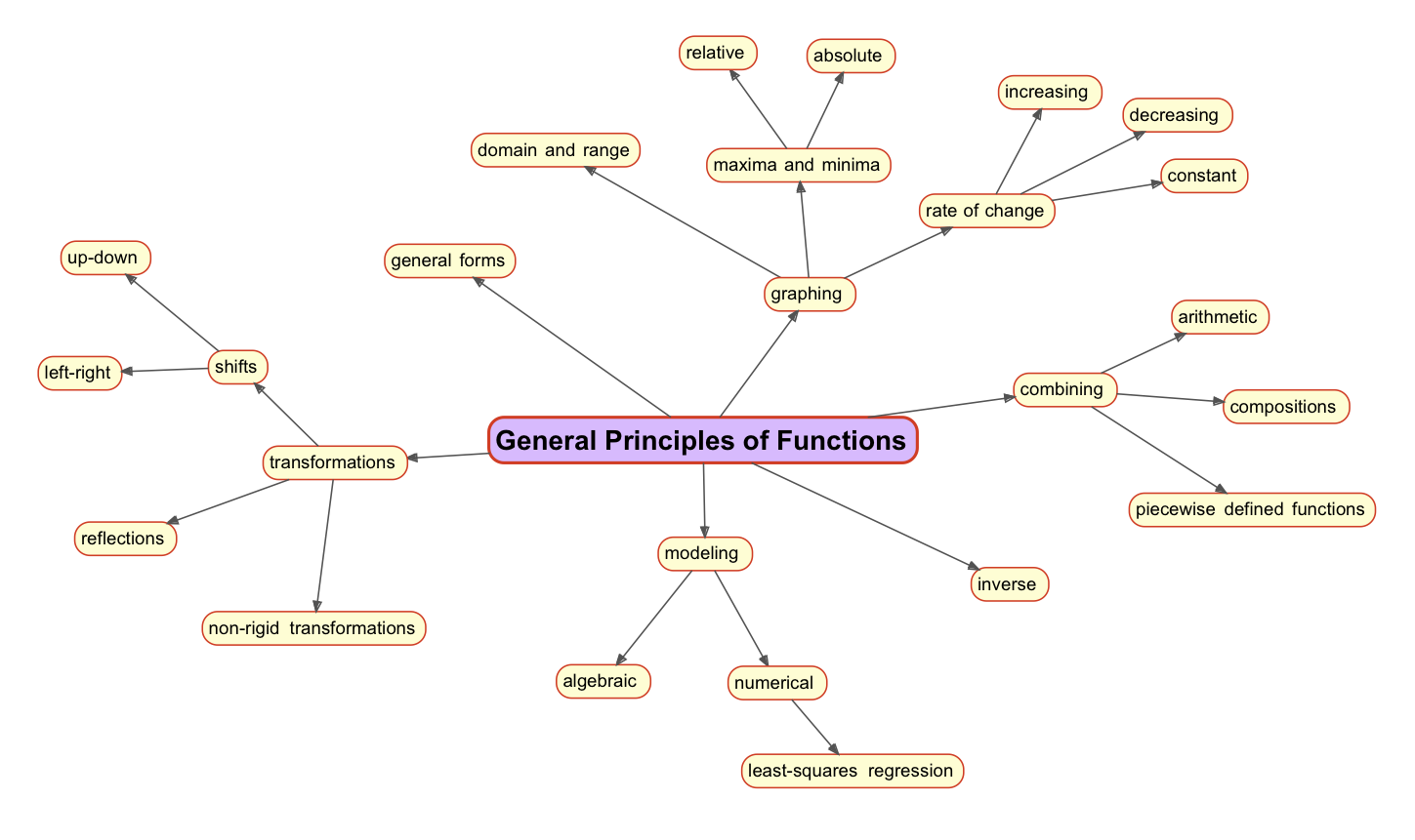 a concept map for mathematical functions montessori muddle