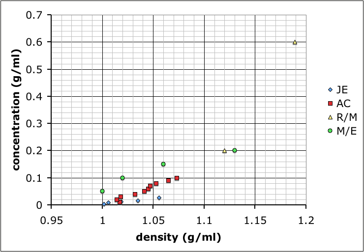 an experiment measuring the relation between density and sugar concentration in standard sugar solut To prepare a 10% sugar solution, repeat steps b-d beginning with 1000g sugar 2standard solutions of 0%, 1500%, 2000% sugar have been previously prepared 3determine the densities of the standard sugar solutions.