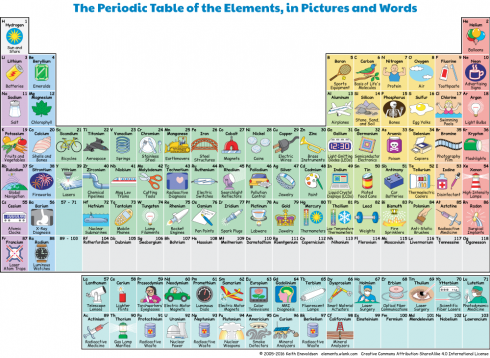 elements_pics_clickable_w1000 - Periodic Table Of Elements And Their Uses Pdf